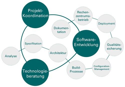Projektkoordination software entwicklung technologie beratung